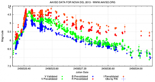 Nova Del 2013 DSLR photometry